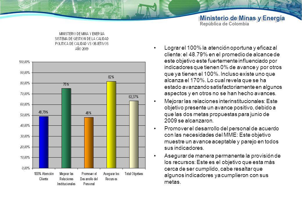 MINISTERIO DE MINAS Y ENERGIA SISTEMA DE GESTION DE LA CALIDAD INDICADORES DE EFICIENCIA, EFICACIA Y EFECTIVIDAD