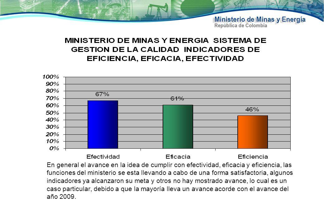 MINISTERIO DE MINAS Y ENEGIA SISTEMA DE GESTION DE LA CALIDAD DESEMPEÑO DE LOS PROCESOS- INDICADORES DE NIVEL ESTRATEGICO