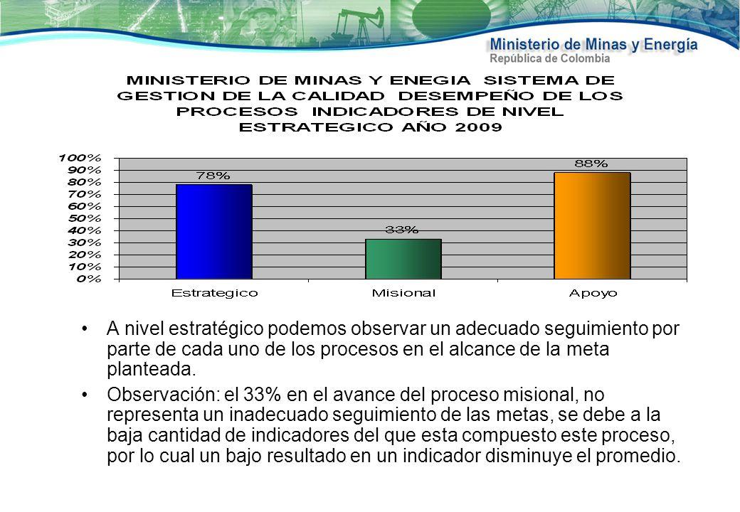MINISTERIO DE MINAS Y ENERGIA SISTEMA DE GESTION DE LA CALIDAD INDICADORES A NIVEL DE DESEMPEÑO