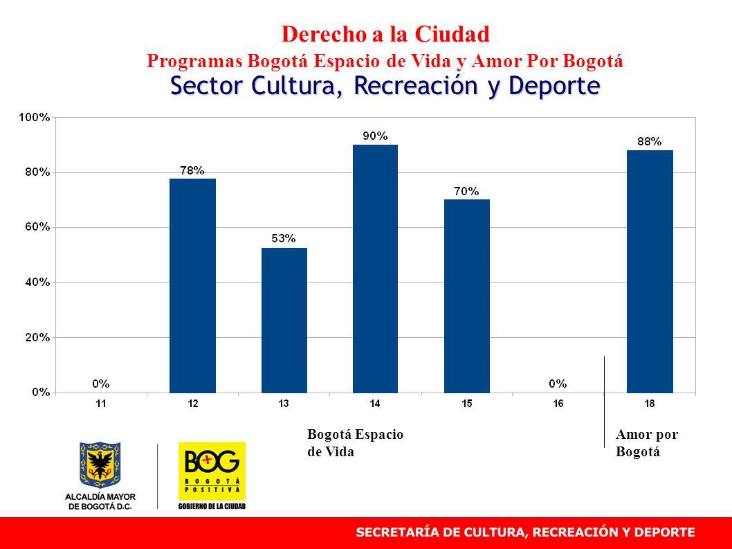 Derecho a la Ciudad Programas Bogotá Espacio de Vida y Amor Por Bogotá Sector Cultura, Recreación y Deporte Bogotá Espacio de Vida Amor por Bogotá