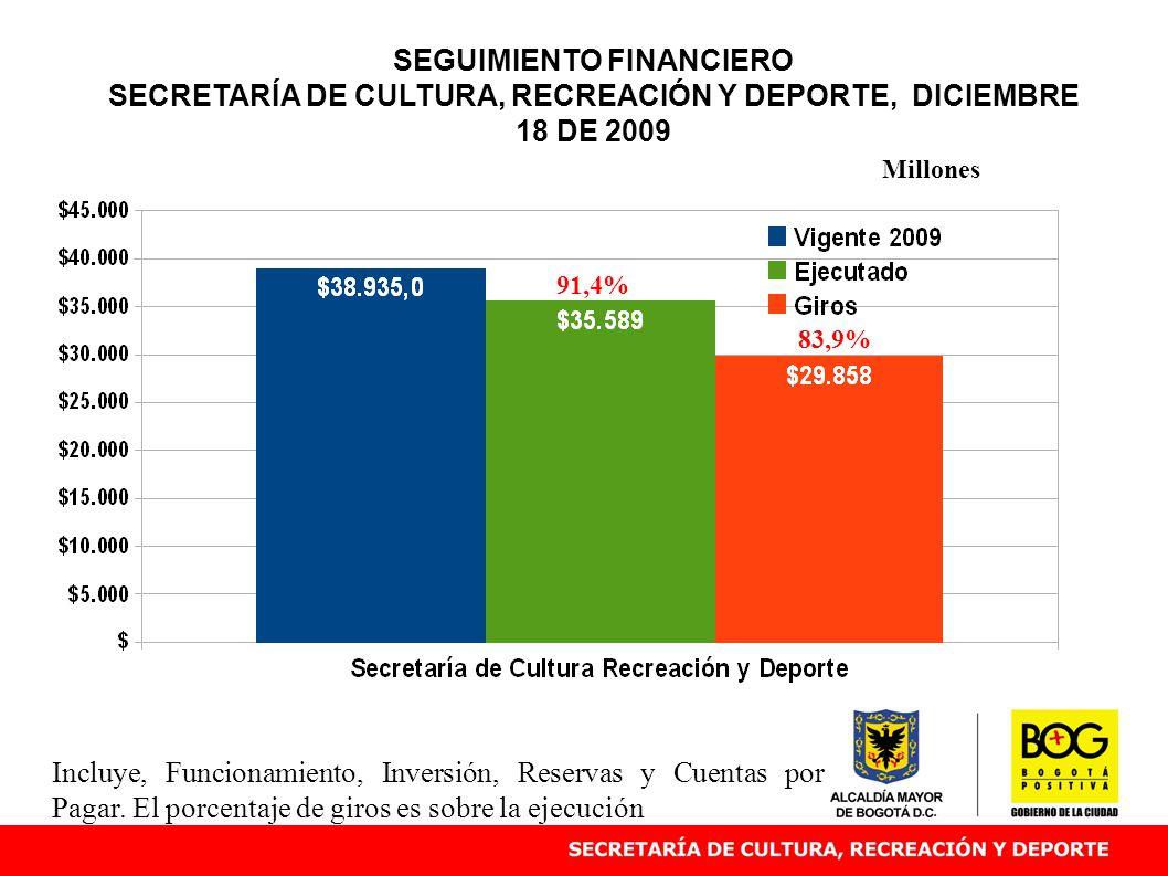 SEGUIMIENTO FINANCIERO SECRETARÍA DE CULTURA, RECREACIÓN Y DEPORTE, DICIEMBRE 18 DE 2009 91,4% Millones Incluye, Funcionamiento, Inversión, Reservas y Cuentas por Pagar.
