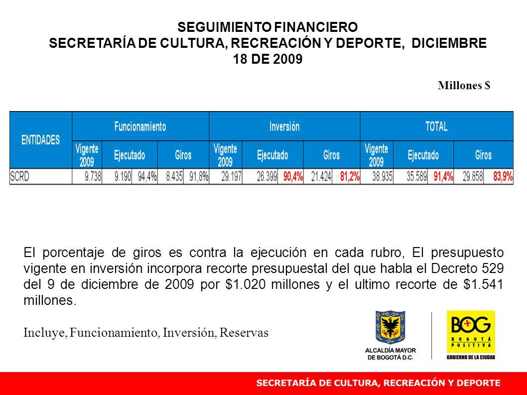 El porcentaje de giros es contra la ejecución en cada rubro, El presupuesto vigente en inversión incorpora recorte presupuestal del que habla el Decreto 529 del 9 de diciembre de 2009 por $1.020 millones y el ultimo recorte de $1.541 millones.