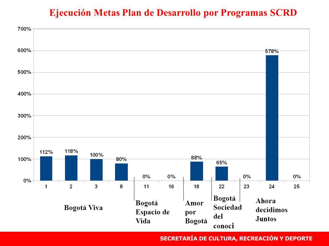 Ejecución Metas Plan de Desarrollo por Programas SCRD Bogotá Viva Bogotá Espacio de Vida Amor por Bogotá Bogotá Sociedad del conoc i Ahora decidimos J