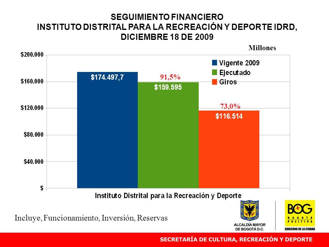 SEGUIMIENTO FINANCIERO INSTITUTO DISTRITAL PARA LA RECREACIÓN Y DEPORTE IDRD, DICIEMBRE 18 DE 2009 91,5% Millones Incluye, Funcionamiento, Inversión, Reservas 73,0%