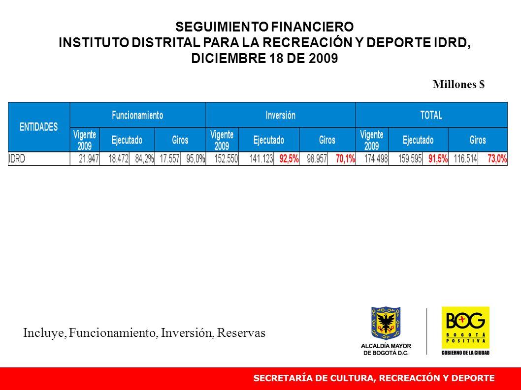 Incluye, Funcionamiento, Inversión, Reservas Millones $ SEGUIMIENTO FINANCIERO INSTITUTO DISTRITAL PARA LA RECREACIÓN Y DEPORTE IDRD, DICIEMBRE 18 DE 2009