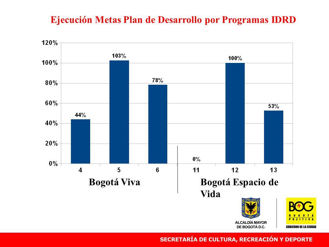 Bogotá Viva Bogotá Espacio de Vida Ejecución Metas Plan de Desarrollo por Programas IDRD