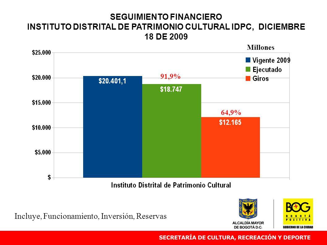 SEGUIMIENTO FINANCIERO INSTITUTO DISTRITAL DE PATRIMONIO CULTURAL IDPC, DICIEMBRE 18 DE 2009 91,9% Millones Incluye, Funcionamiento, Inversión, Reservas 64,9%