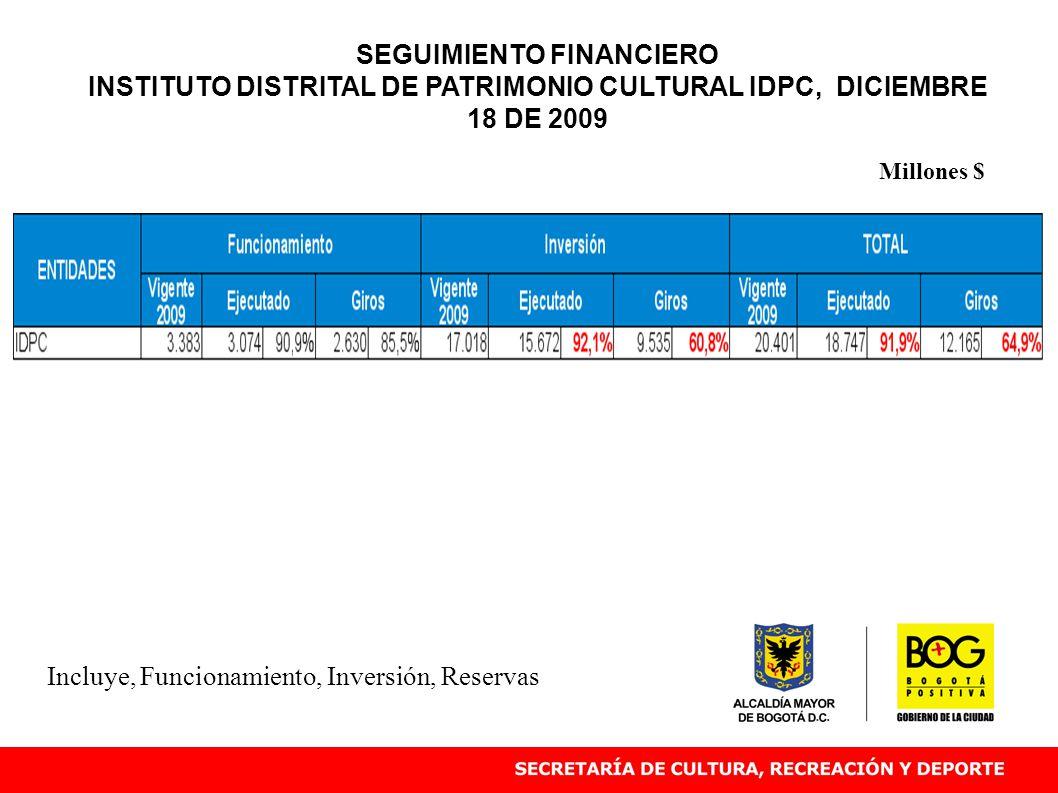 Incluye, Funcionamiento, Inversión, Reservas Millones $ SEGUIMIENTO FINANCIERO INSTITUTO DISTRITAL DE PATRIMONIO CULTURAL IDPC, DICIEMBRE 18 DE 2009