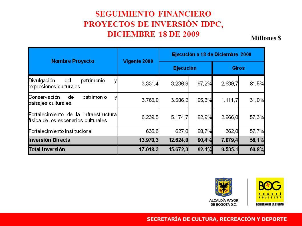 SEGUIMIENTO FINANCIERO PROYECTOS DE INVERSIÓN IDPC, DICIEMBRE 18 DE 2009 Millones $