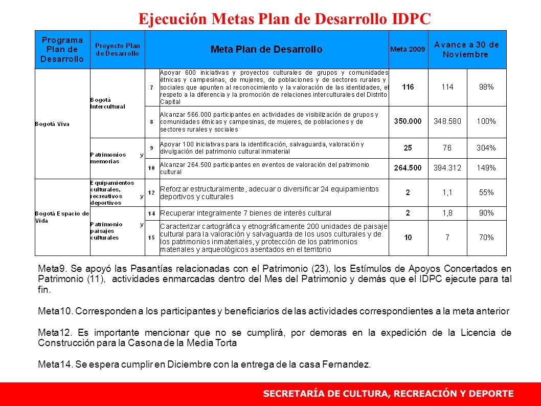 Ejecución Metas Plan de Desarrollo IDPC Meta9. Se apoyó las Pasantías relacionadas con el Patrimonio (23), los Estímulos de Apoyos Concertados en Patr