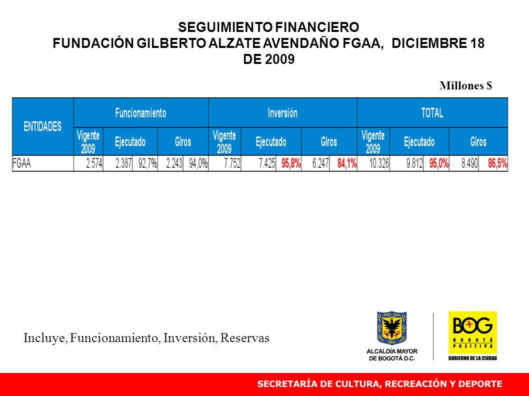 Incluye, Funcionamiento, Inversión, Reservas Millones $ SEGUIMIENTO FINANCIERO FUNDACIÓN GILBERTO ALZATE AVENDAÑO FGAA, DICIEMBRE 18 DE 2009