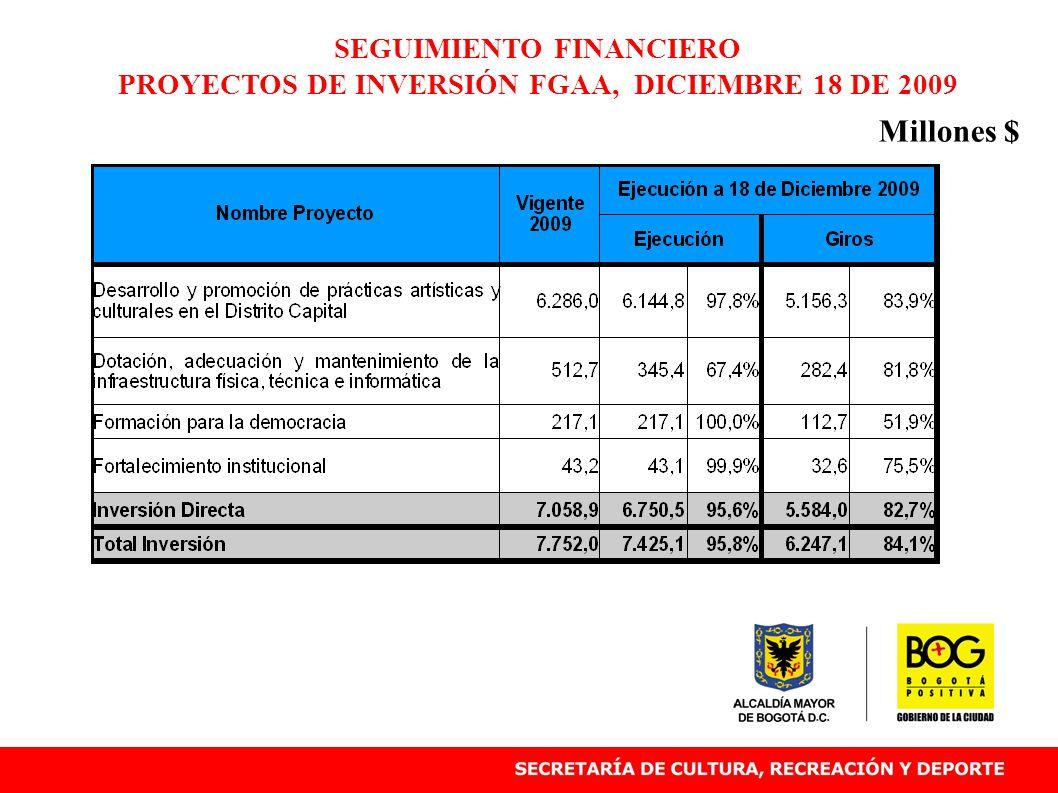 SEGUIMIENTO FINANCIERO PROYECTOS DE INVERSIÓN FGAA, DICIEMBRE 18 DE 2009 Millones $