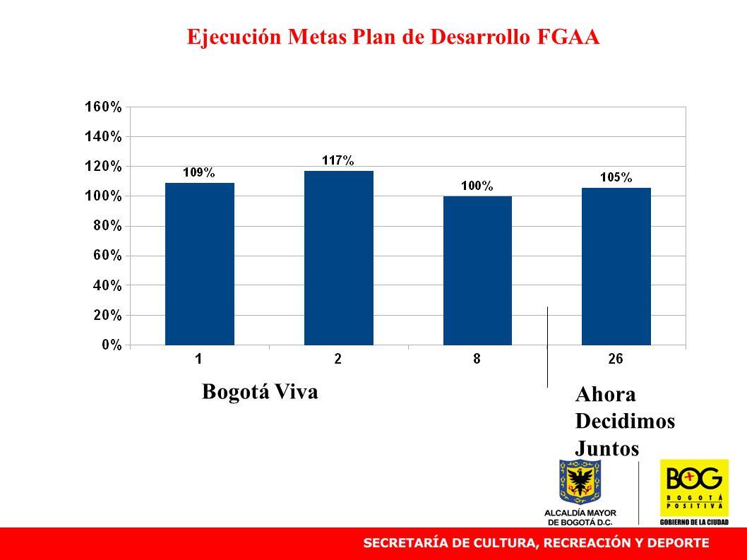 Ejecución Metas Plan de Desarrollo FGAA Bogotá Viva Ahora Decidimos Juntos