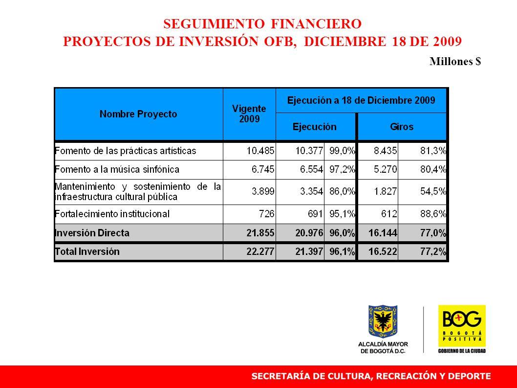 SEGUIMIENTO FINANCIERO PROYECTOS DE INVERSIÓN OFB, DICIEMBRE 18 DE 2009 Millones $