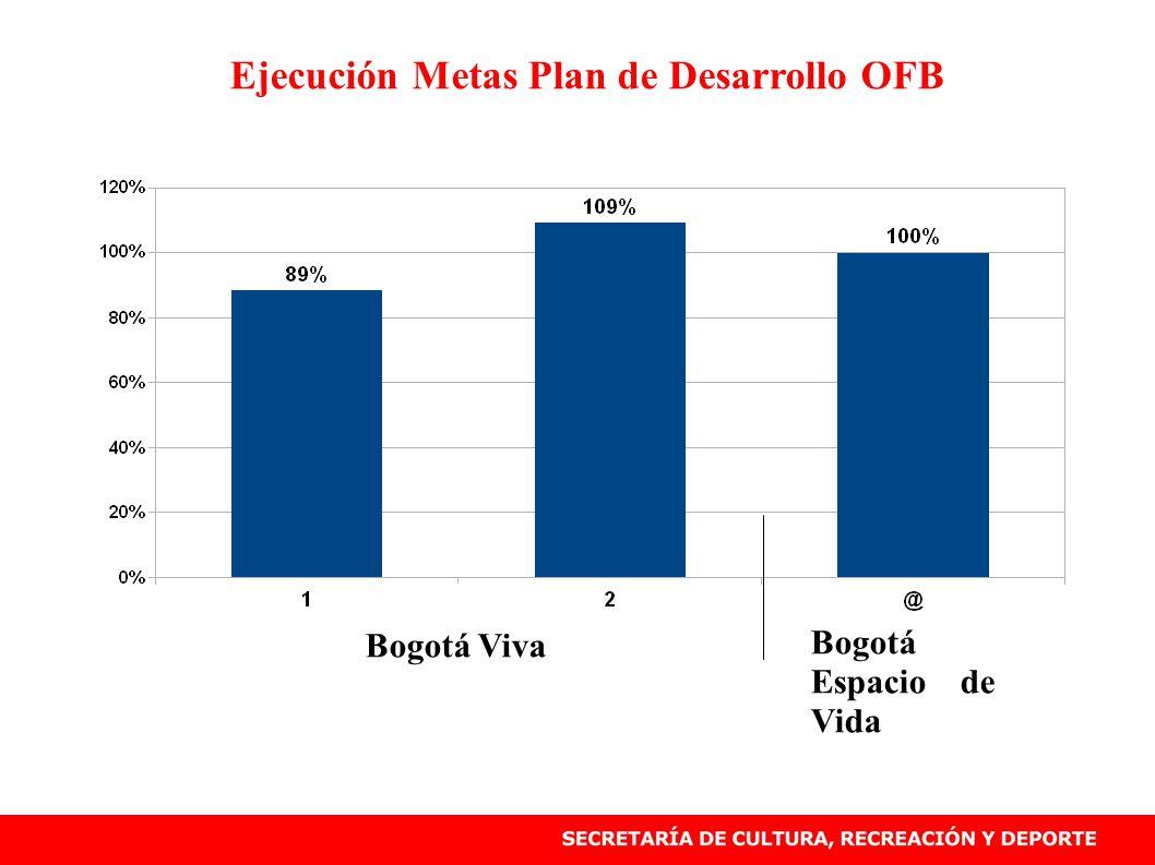 Ejecución Metas Plan de Desarrollo OFB Bogotá Viva Bogotá Espacio de Vida