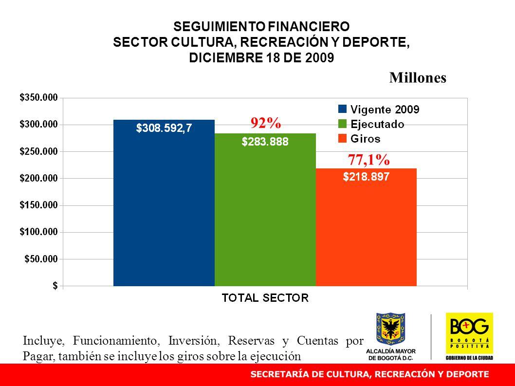 SEGUIMIENTO FINANCIERO SECTOR CULTURA, RECREACIÓN Y DEPORTE, DICIEMBRE 18 DE 2009 92% Millones Incluye, Funcionamiento, Inversión, Reservas y Cuentas por Pagar, también se incluye los giros sobre la ejecución 77,1%