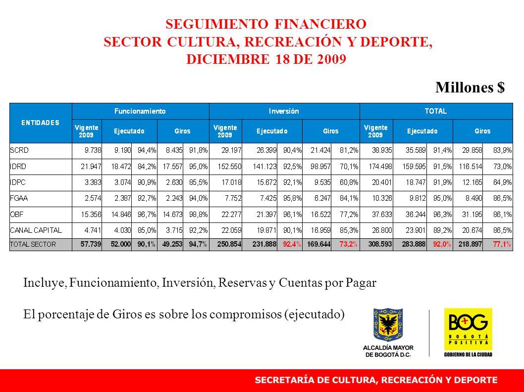 Incluye, Funcionamiento, Inversión, Reservas y Cuentas por Pagar El porcentaje de Giros es sobre los compromisos (ejecutado) SEGUIMIENTO FINANCIERO SECTOR CULTURA, RECREACIÓN Y DEPORTE, DICIEMBRE 18 DE 2009 Millones $