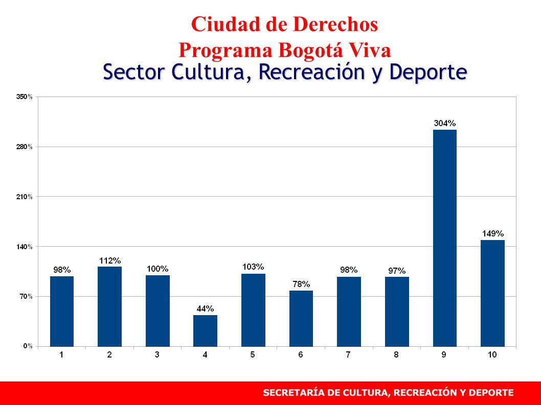 Ciudad de Derechos, Programa Bogotá Viva Sector Cultura, Recreación y Deporte