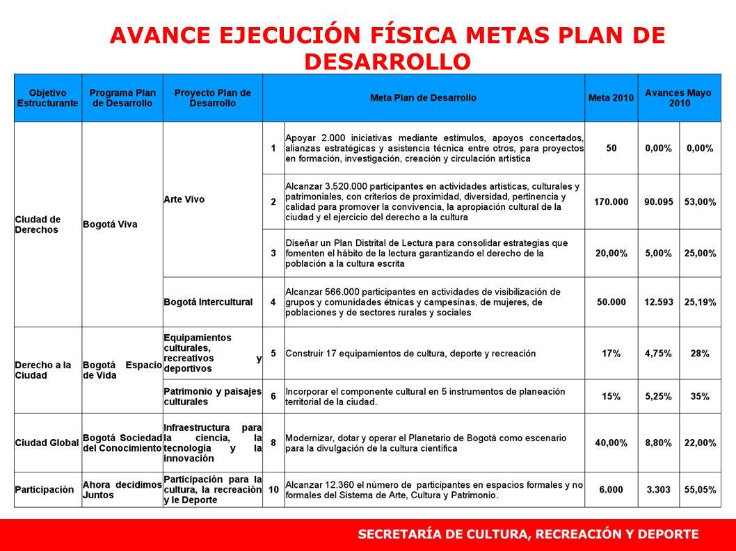 AVANCE EJECUCIÓN FÍSICA METAS PLAN DE DESARROLLO