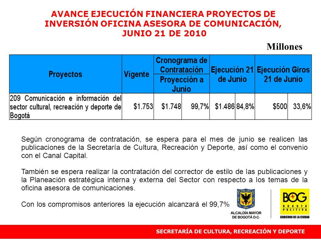 AVANCE EJECUCIÓN FINANCIERA PROYECTOS DE INVERSIÓN OFICINA ASESORA DE COMUNICACIÓN, JUNIO 21 DE 2010 Millones Según cronograma de contratación, se esp