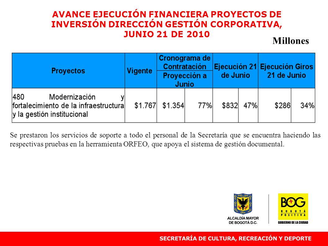 AVANCE EJECUCIÓN FINANCIERA PROYECTOS DE INVERSIÓN DIRECCIÓN GESTIÓN CORPORATIVA, JUNIO 21 DE 2010 Millones Se prestaron los servicios de soporte a to
