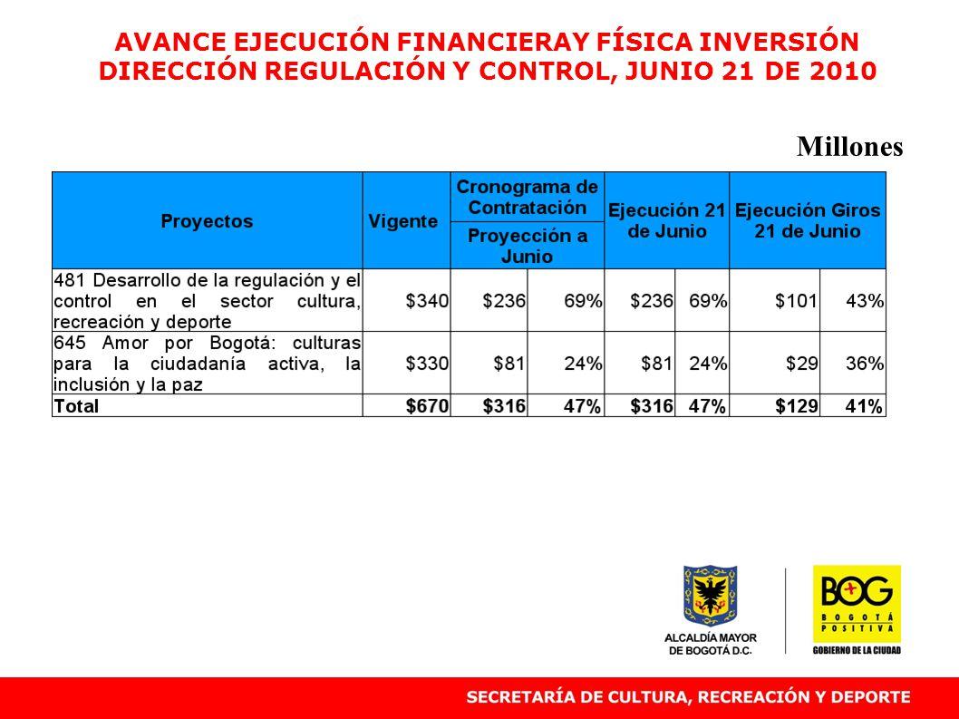 AVANCE EJECUCIÓN FINANCIERAY FÍSICA INVERSIÓN DIRECCIÓN REGULACIÓN Y CONTROL, JUNIO 21 DE 2010 Millones