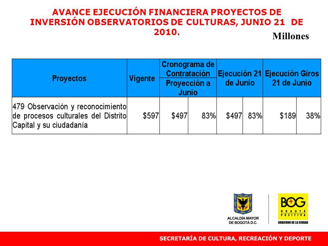 AVANCE EJECUCIÓN FINANCIERA PROYECTOS DE INVERSIÓN OBSERVATORIOS DE CULTURAS, JUNIO 21 DE 2010. Millones