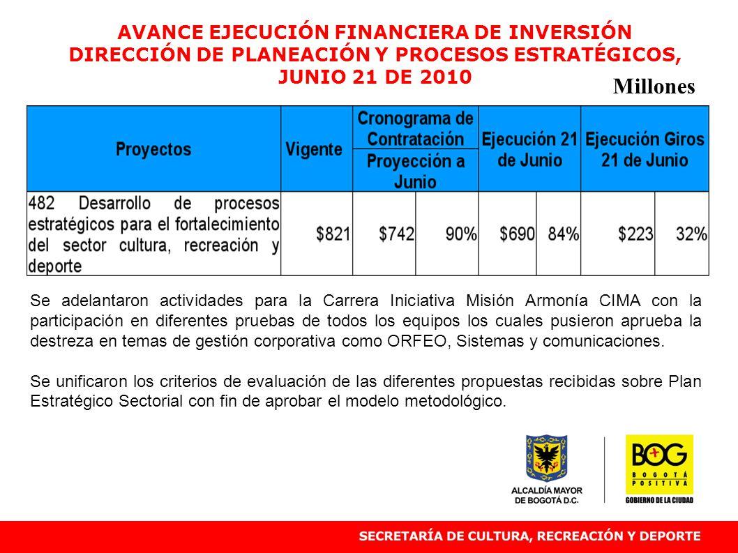 AVANCE EJECUCIÓN FINANCIERA DE INVERSIÓN DIRECCIÓN DE PLANEACIÓN Y PROCESOS ESTRATÉGICOS, JUNIO 21 DE 2010 Millones Se adelantaron actividades para la