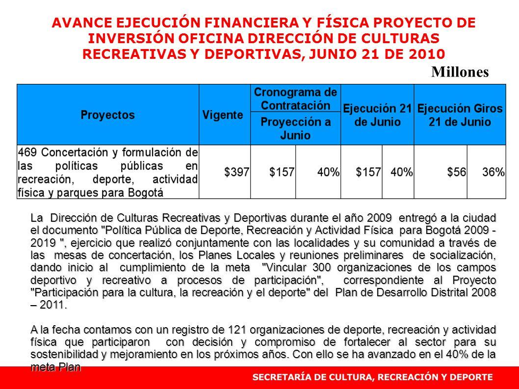 AVANCE EJECUCIÓN FINANCIERA Y FÍSICA PROYECTO DE INVERSIÓN OFICINA DIRECCIÓN DE CULTURAS RECREATIVAS Y DEPORTIVAS, JUNIO 21 DE 2010 Millones La Direcc