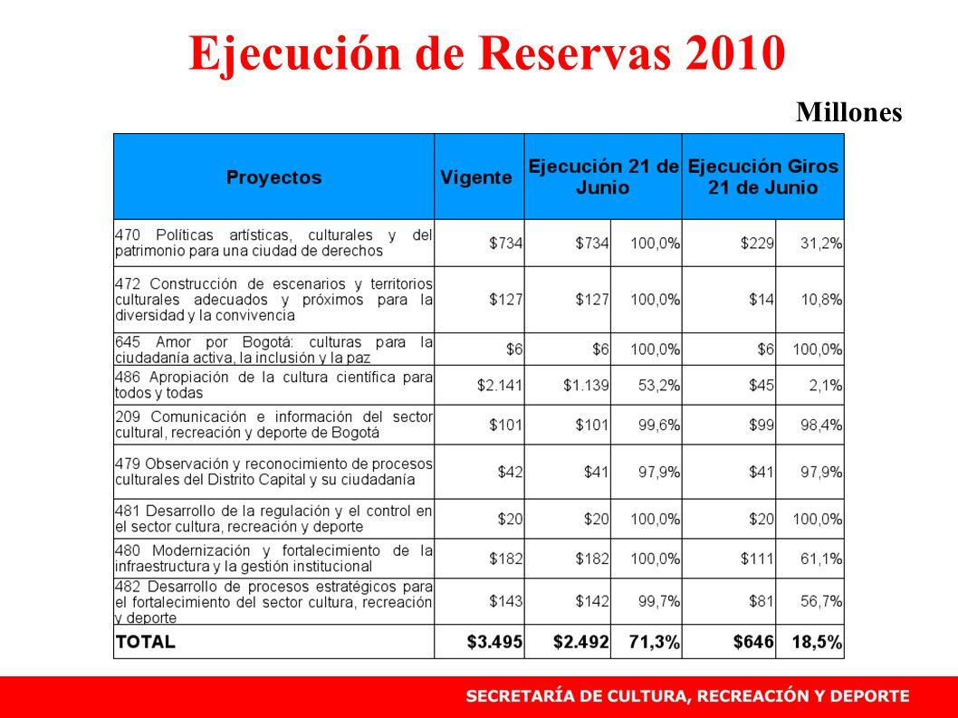Ejecución de Reservas 2010 Millones