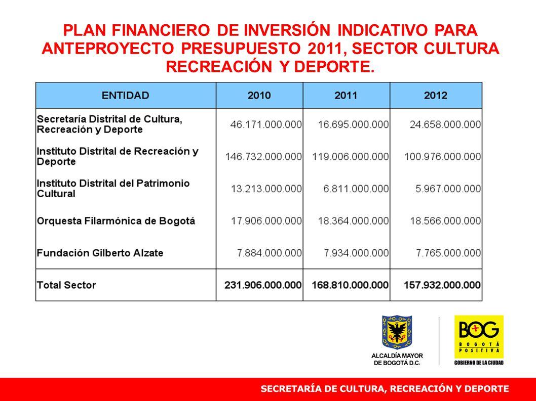 PLAN FINANCIERO DE INVERSIÓN INDICATIVO PARA ANTEPROYECTO PRESUPUESTO 2011, SECTOR CULTURA RECREACIÓN Y DEPORTE.