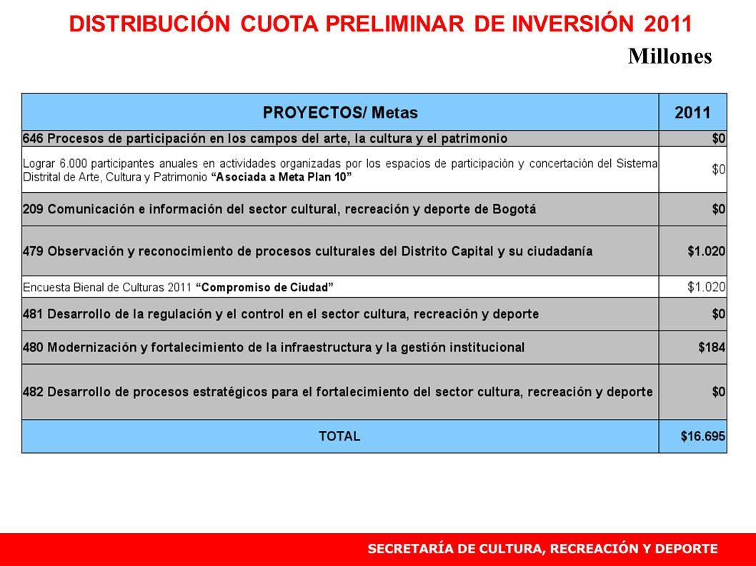 DISTRIBUCIÓN CUOTA PRELIMINAR DE INVERSIÓN 2011 Millones