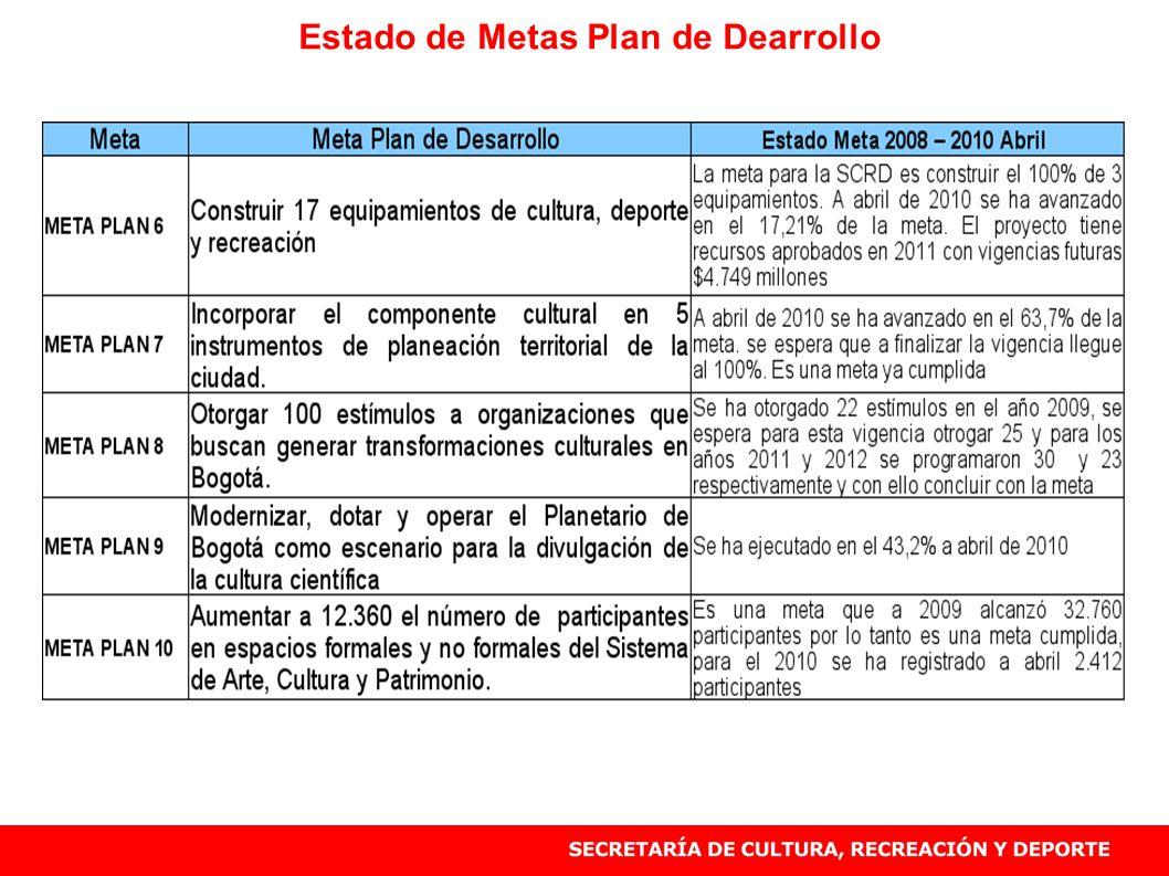 Estado de Metas Plan de Dearrollo Fuente SHD cifras en $