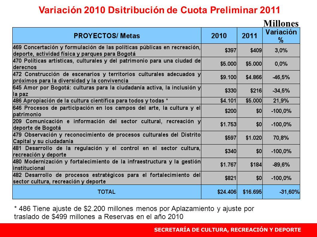 Variación 2010 Dsitribución de Cuota Preliminar 2011 Fuente SHD cifras en $ Millones * 486 Tiene ajuste de $2.200 millones menos por Aplazamiento y ajuste por traslado de $499 millones a Reservas en el año 2010