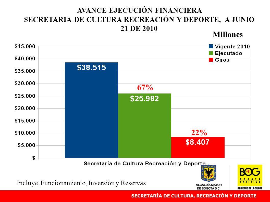AVANCE EJECUCIÓN FINANCIERA SECRETARIA DE CULTURA RECREACIÓN Y DEPORTE, A JUNIO 21 DE 2010 Millones Incluye, Funcionamiento, Inversión y Reservas 67% 22%