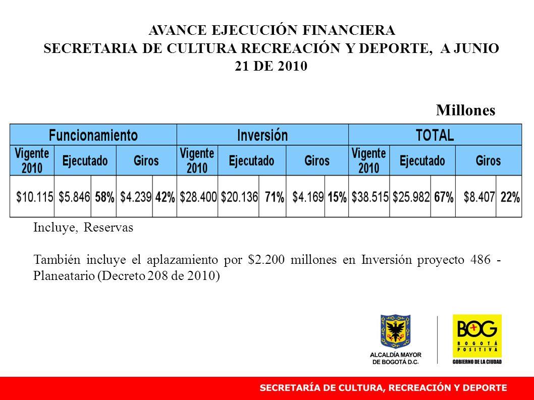 AVANCE EJECUCIÓN FINANCIERA PROYECTOS DE INVERSIÓN SECRETARIA DE CULTURA RECREACIÓN Y DEPORTE A JUNIO 21 DE 2010.