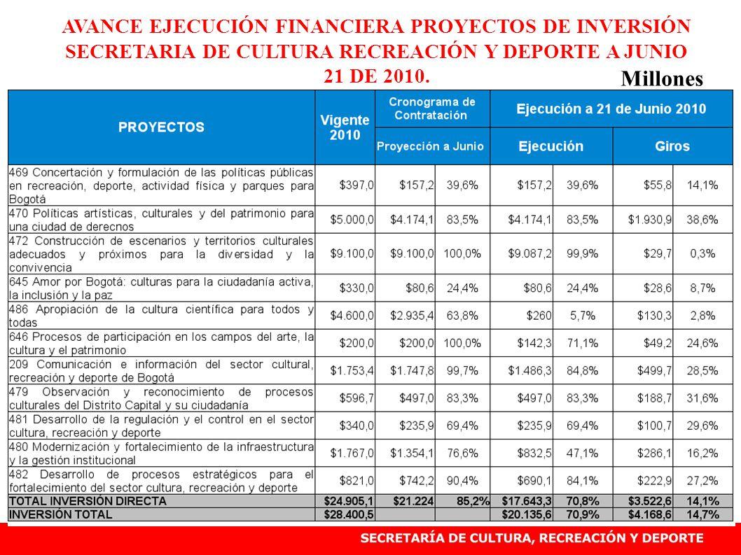 AVANCE EJECUCIÓN FINANCIERA DE PROYECTOS DE INVERSIÓN, DIRECCIÓN DE ARTE CULTURA Y PATRIMONIO JUNIO 21 DE 2010 Millones 470- Esta Pendiente el Traslado presupuestal para poder financiar actividades de este proyecto de inversión, 486- Con el decreto 208 se formalizó el aplazamiento presupuestal por $2.200 en el cual bajo su apropiación disponible de $6.800 millones a $4.600 millones, sin embargo la ejecución del proyecto sigue siendo muy baja.