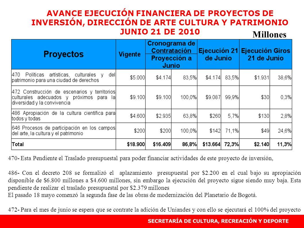 AVANCE EJECUCIÓN FINANCIERA DE PROYECTOS DE INVERSIÓN, DIRECCIÓN DE ARTE CULTURA Y PATRIMONIO JUNIO 21 DE 2010 Millones 470- Esta Pendiente el Traslad