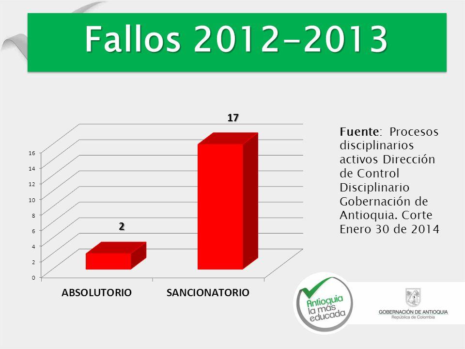 Fallos 2012-2013 Fuente: Procesos disciplinarios activos Dirección de Control Disciplinario Gobernación de Antioquia.