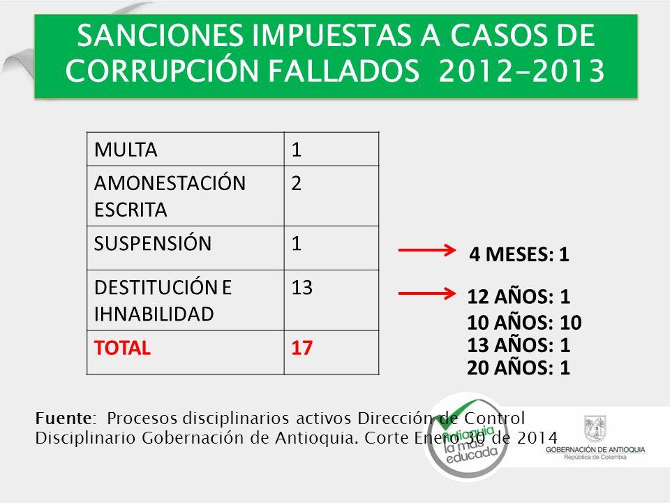 SANCIONES IMPUESTAS A CASOS DE CORRUPCIÓN FALLADOS 2012-2013 Fuente: Procesos disciplinarios activos Dirección de Control Disciplinario Gobernación de Antioquia.