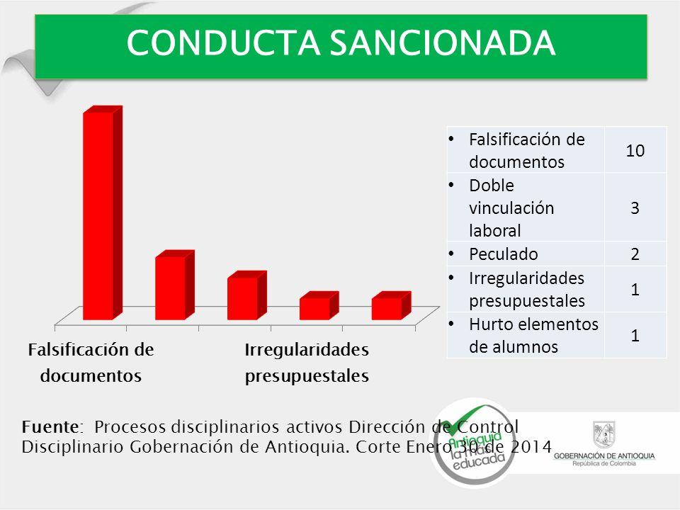 CONDUCTA SANCIONADA Fuente: Procesos disciplinarios activos Dirección de Control Disciplinario Gobernación de Antioquia.