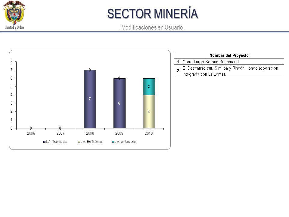SECTOR MINERÍA. Modificaciones en Usuario.