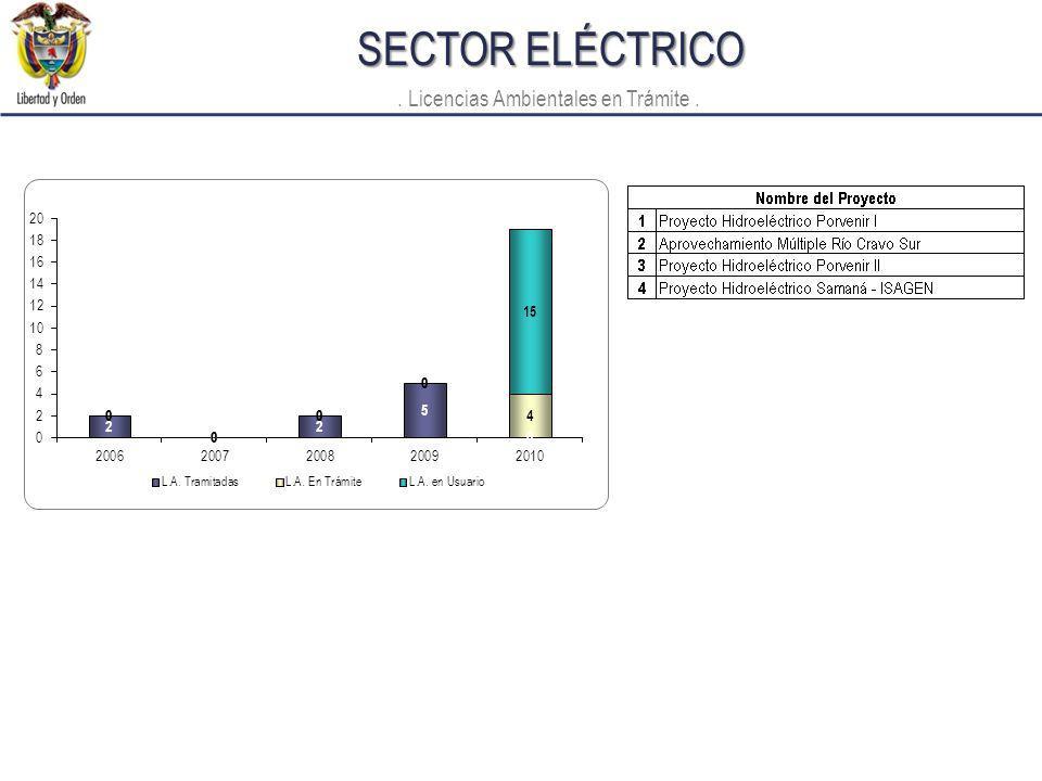 SECTOR ELÉCTRICO. Licencias Ambientales en Trámite.