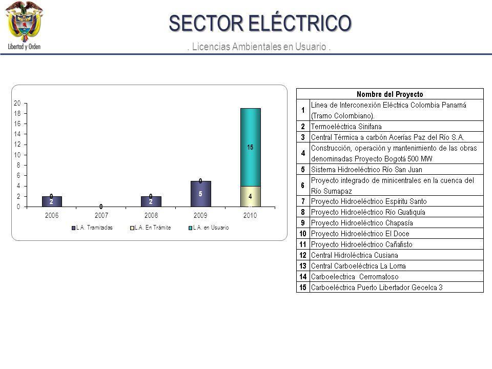 SECTOR ELÉCTRICO. Licencias Ambientales en Usuario.