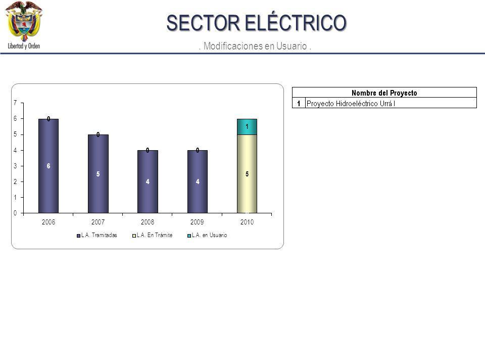 SECTOR ELÉCTRICO. Modificaciones en Usuario.