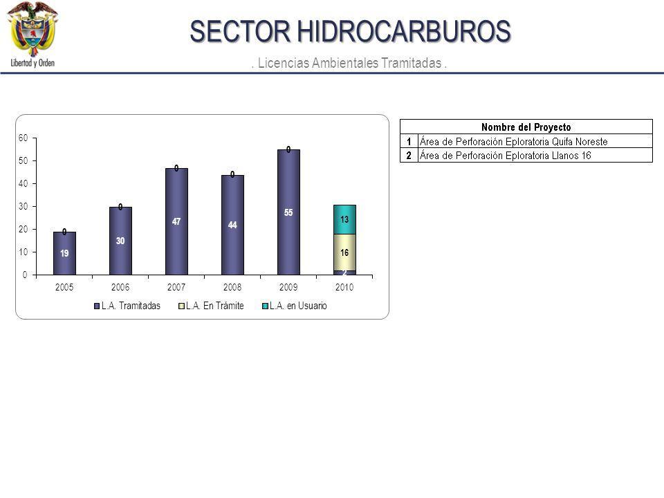SECTOR HIDROCARBUROS. Licencias Ambientales Tramitadas.