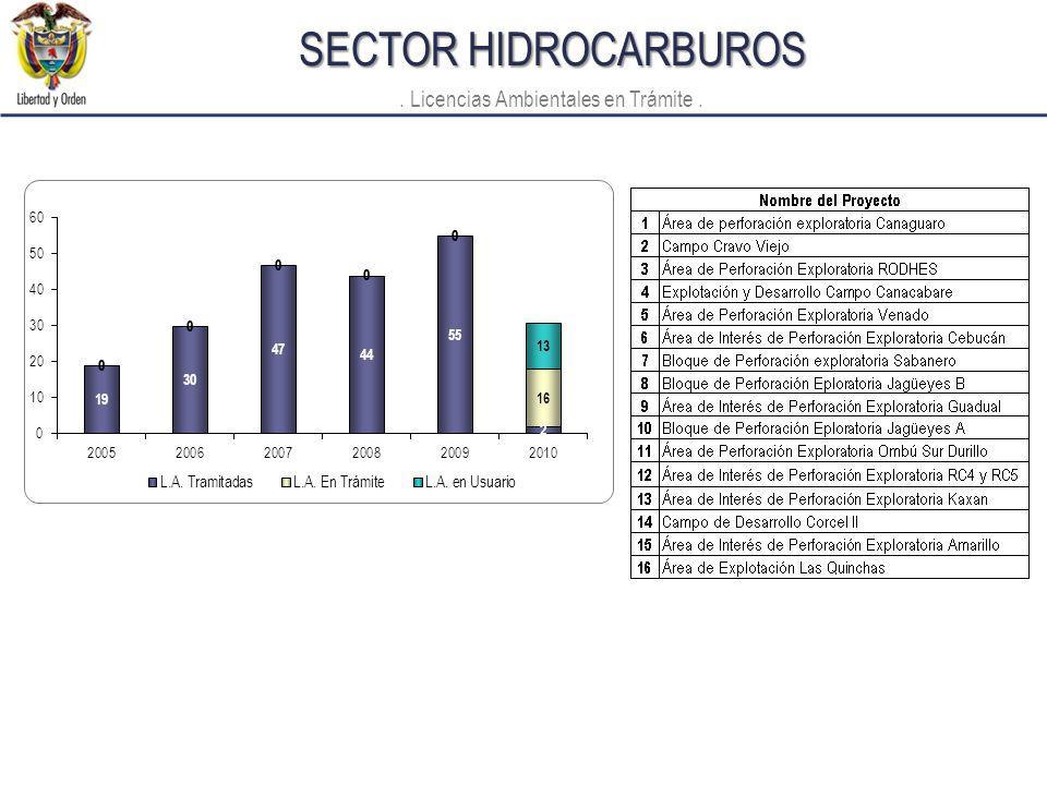 SECTOR HIDROCARBUROS. Licencias Ambientales en Trámite.