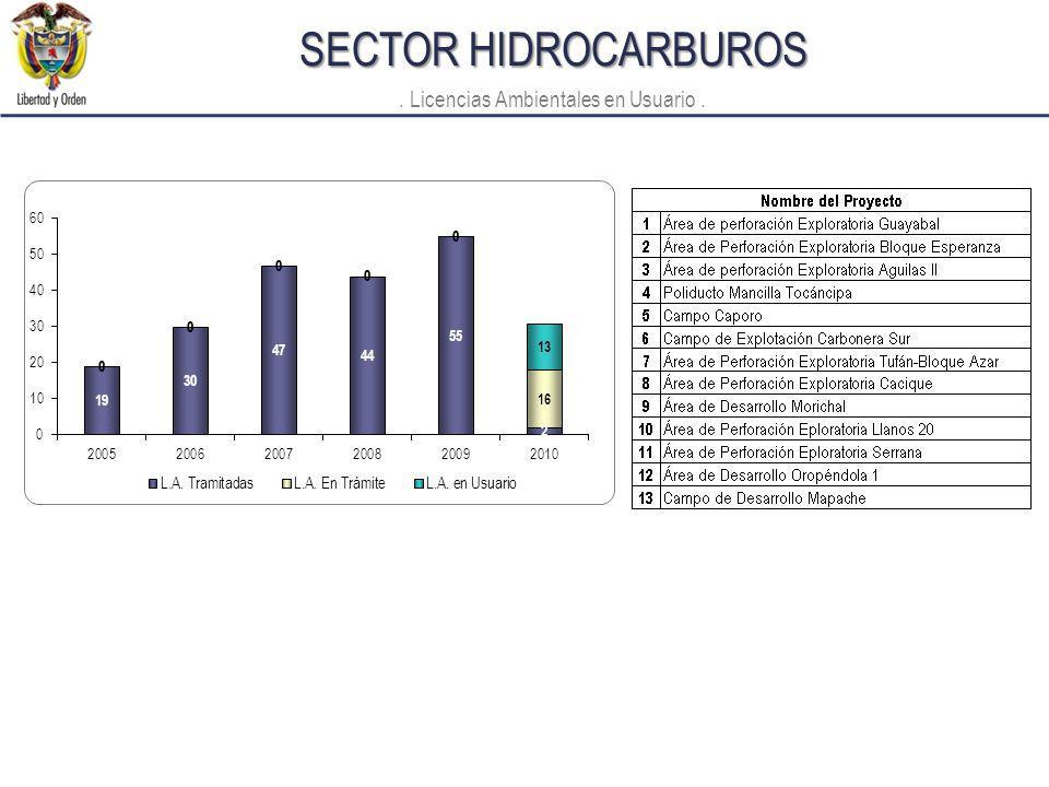 SECTOR HIDROCARBUROS. Licencias Ambientales en Usuario.