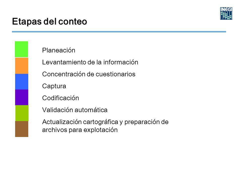 Etapas del conteo Planeación Levantamiento de la información Concentración de cuestionarios Captura Codificación Validación automática Actualización cartográfica y preparación de archivos para explotación
