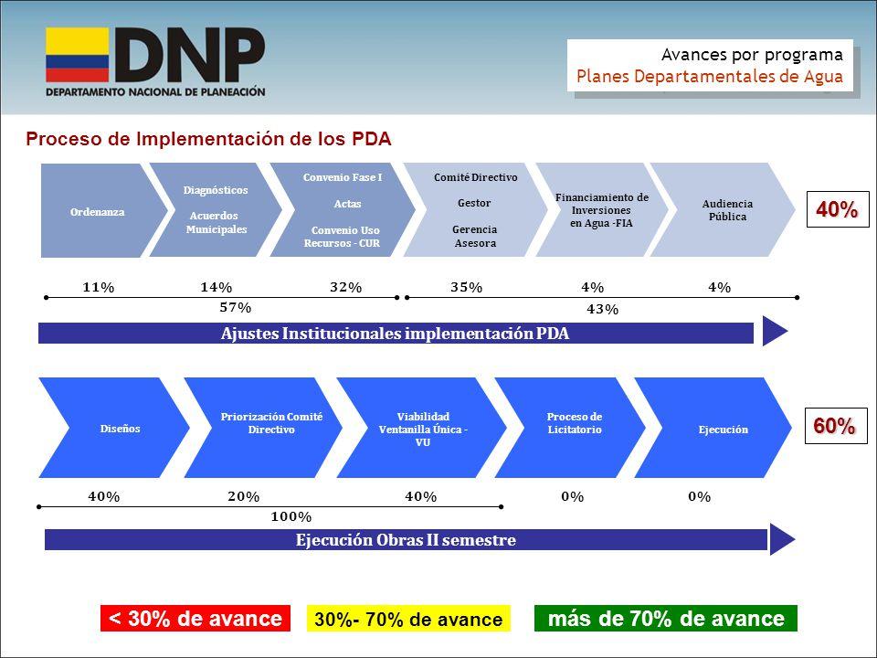 Proceso de Implementación de los PDA Ajustes Institucionales implementación PDA Diagnósticos Acuerdos Municipales Ordenanza 57% 43% 11%14%32%35% Comit